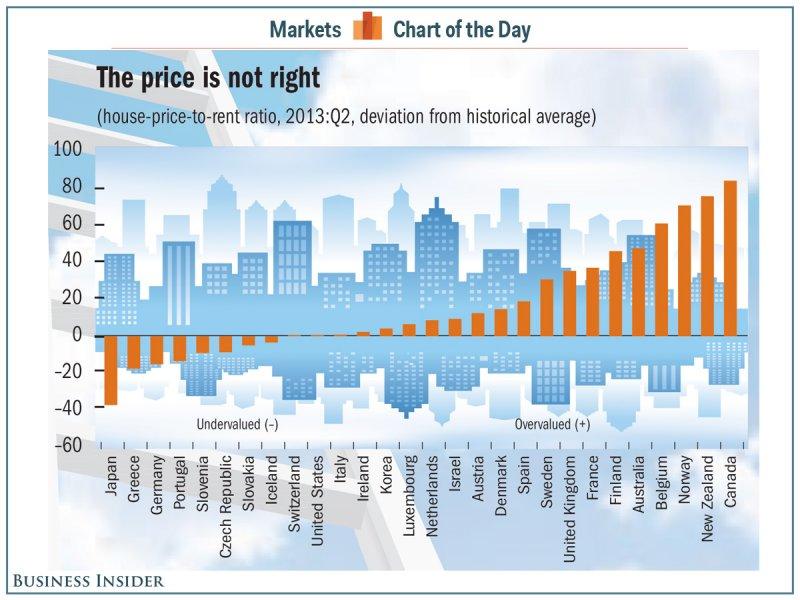 Realtyforsale.ca - Canada Housing Market - Business Insider